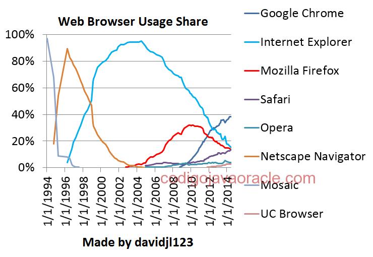 grafica del uso de los navegadores